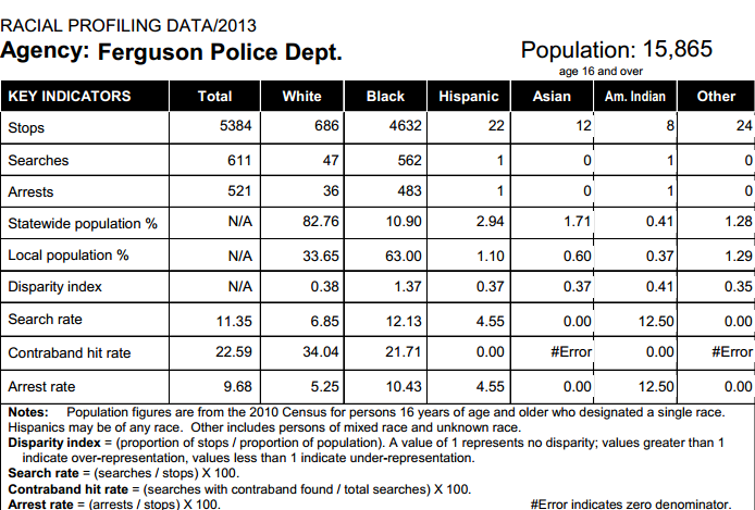 racial profiling statistics Airport racial profiling in the united states is us government activity directed at a suspect or group of suspects because of their race or ethnicity.